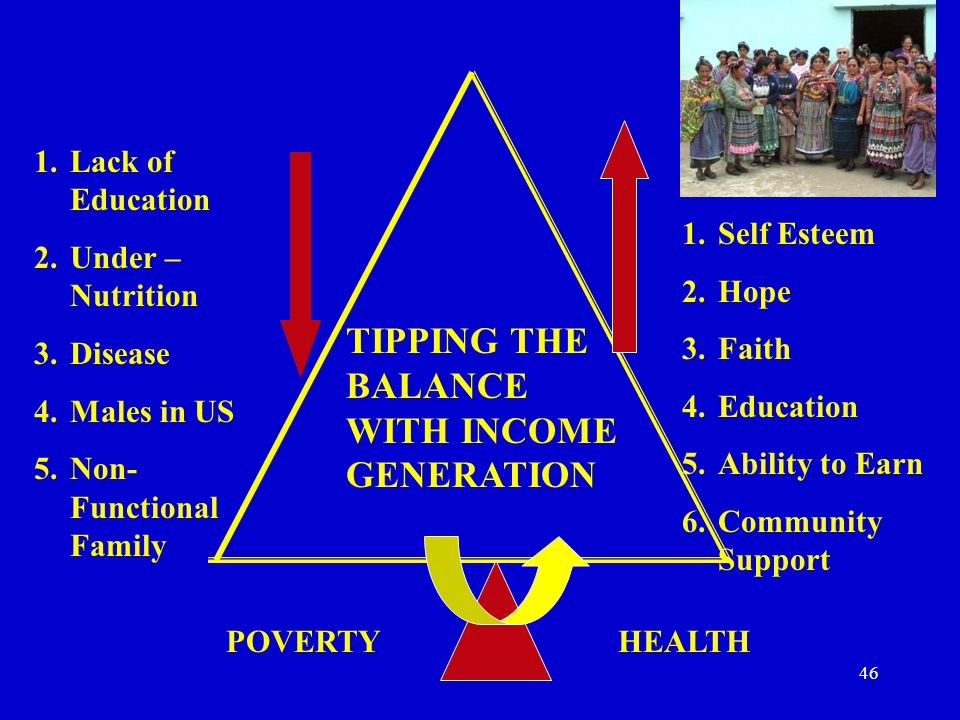 POVERTY 1.Lack of Education 2.Under – Nutrition 3.Disease 4.Males in US 5.Non- Functional Family 1.Self Esteem 2.Hope 3.Faith 4.Education 5.Ability to