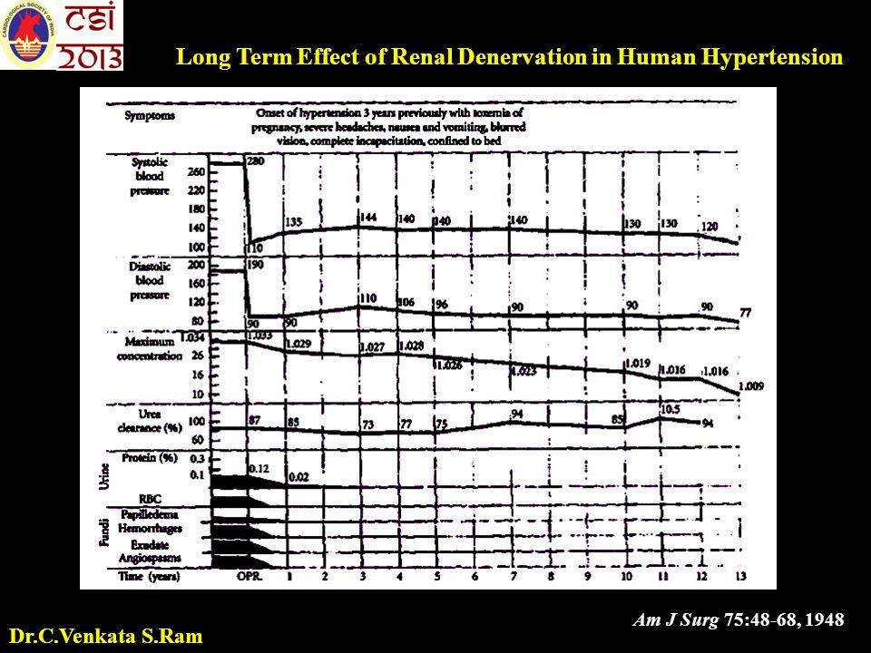 Am J Surg 75:48-68, 1948 Long Term Effect of Renal Denervation in Human Hypertension Dr.C.Venkata S.Ram