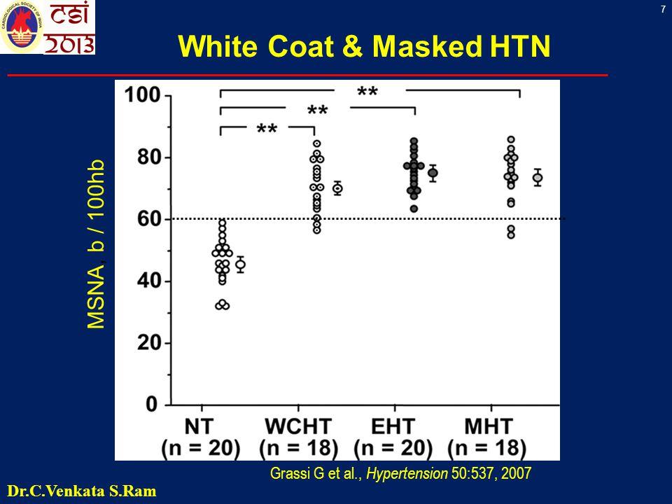 7 Grassi G et al., Hypertension 50:537, 2007 White Coat & Masked HTN MSNA, b / 100hb Dr.C.Venkata S.Ram
