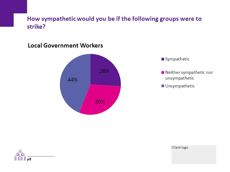 Client logo How sympathetic would you be if the following groups were to strike? p9