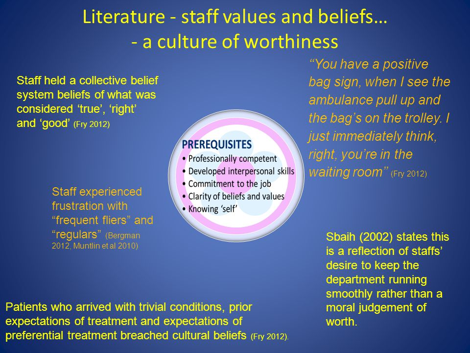 Literature - staff values and beliefs… - a culture of worthiness Staff experienced frustration with frequent fliers and regulars (Bergman 2012, Muntlin et al 2010) Patients who arrived with trivial conditions, prior expectations of treatment and expectations of preferential treatment breached cultural beliefs (Fry 2012).