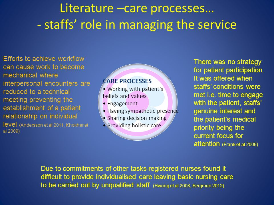 Literature –care processes… - staffs' role in managing the service There was no strategy for patient participation.