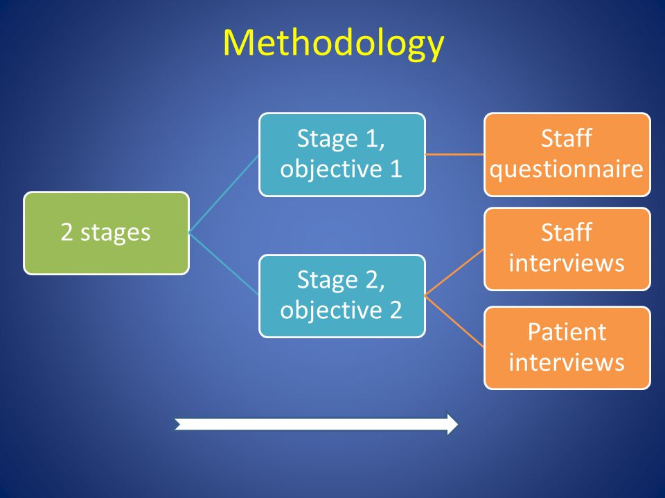 2 stages Stage 1, objective 1 Staff questionnai re Stage 2, objective 2 Staff interviews Patient interviews Methodology