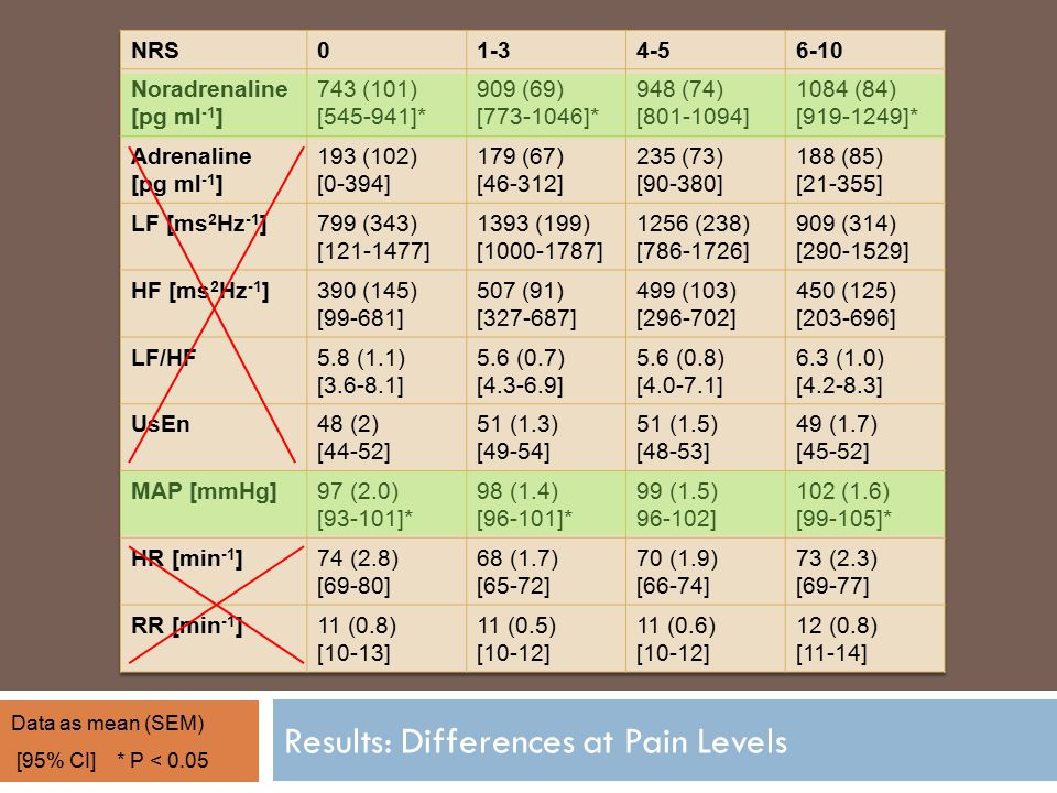 Results: Differences at Pain Levels Data as mean (SEM) [95% CI]* P < 0.05