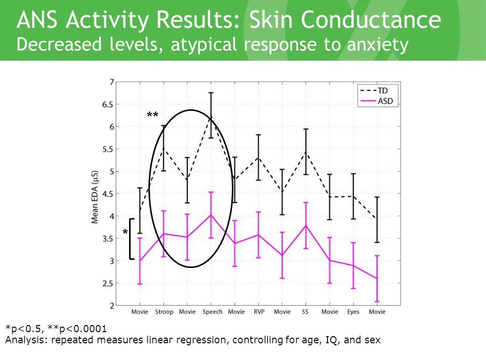 ANS Activity Results: Skin Conductance Decreased levels, atypical response to anxiety ** *p<0.5, **p<0.0001 Analysis: repeated measures linear regression, controlling for age, IQ, and sex *