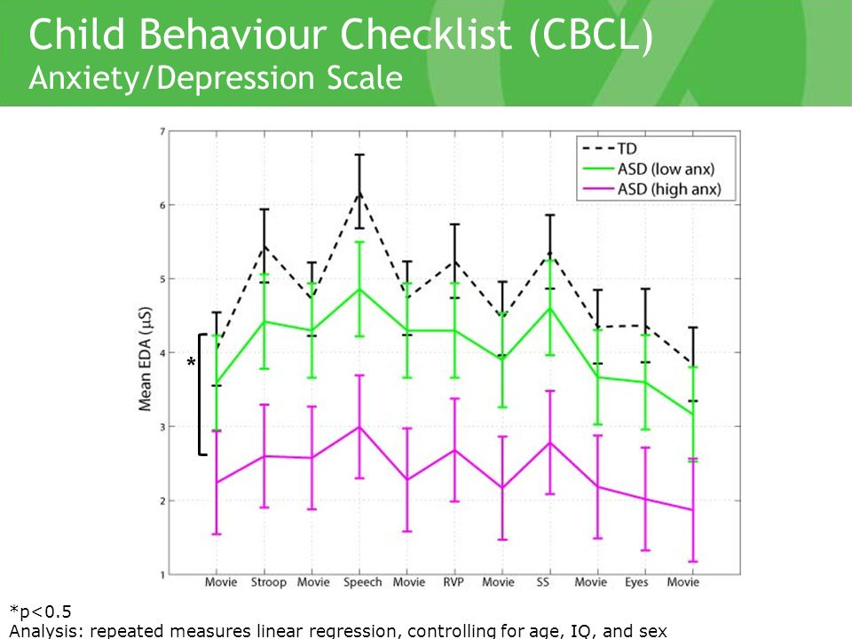 Child Behaviour Checklist (CBCL) Anxiety/Depression Scale * *p<0.5 Analysis: repeated measures linear regression, controlling for age, IQ, and sex