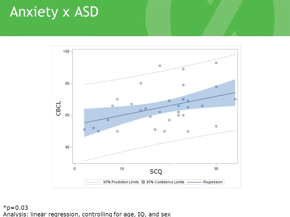 Anxiety x ASD *p=0.03 Analysis: linear regression, controlling for age, IQ, and sex CBCL SCQ