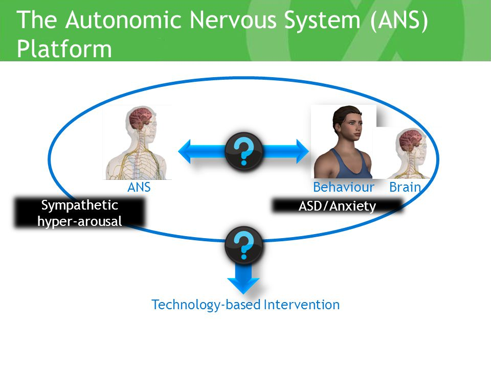 The Autonomic Nervous System (ANS) Platform Technology-based Intervention ANSBehaviourBrain Sympathetic hyper-arousal ASD/Anxiety