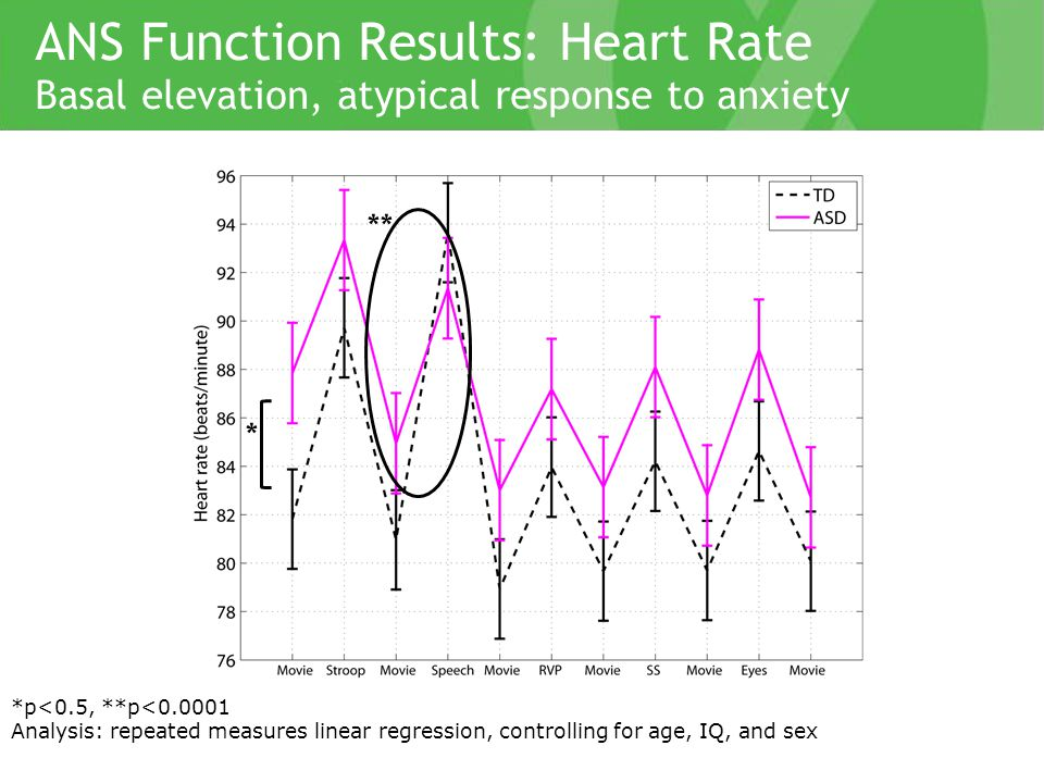 *p<0.5, **p<0.0001 Analysis: repeated measures linear regression, controlling for age, IQ, and sex ANS Function Results: Heart Rate Basal elevation, atypical response to anxiety * **