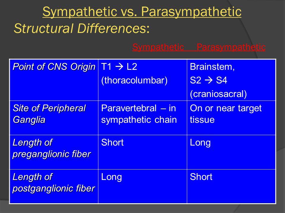 Sympathetic vs. Parasympathetic Structural Differences: Sympathetic Parasympathetic Point of CNS Origin T1  L2 (thoracolumbar) Brainstem, S2  S4 (cr
