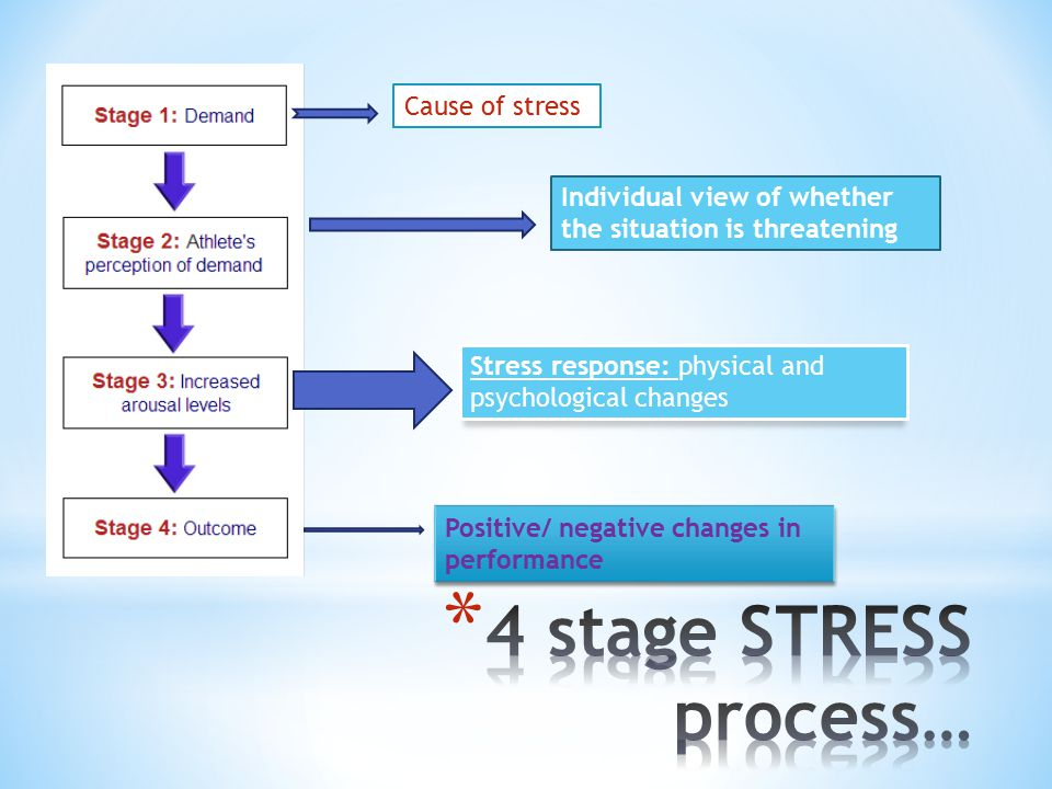 Cause of stress Individual view of whether the situation is threatening Stress response: physical and psychological changes Positive/ negative changes