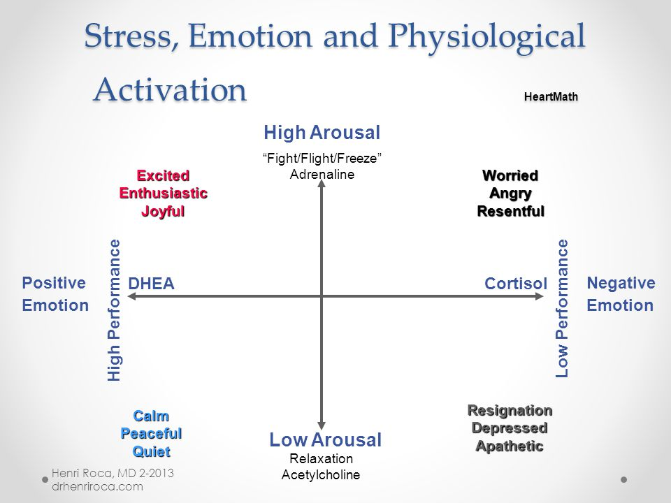 Health, Well-being and High Performance Requires Physiological Coherence HeartMath Cortical Inhibition (chaos) Cortical Facilitation (coherence) Frustration Appreciation Negative emotions such as frustration cause chaotic heart rhythms, part of a physically harmful chain reaction leading to inhibition of the cortex.