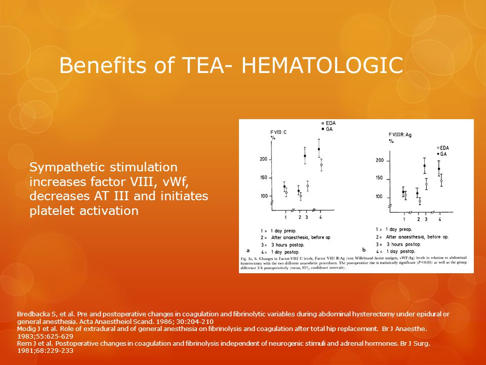Benefits of TEA- HEMATOLOGIC Sympathetic stimulation increases factor VIII, vWf, decreases AT III and initiates platelet activation Bredbacka S, et al