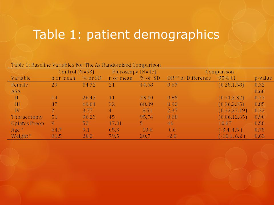 Table 1: patient demographics