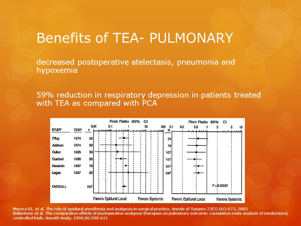 Benefits of TEA- PULMONARY decreased postoperative atelectasis, pneumonia and hypoxemia 59% reduction in respiratory depression in patients treated wi