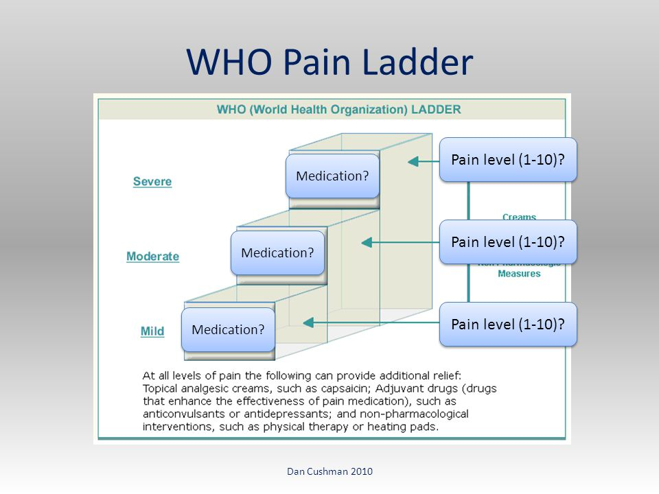 WHO Pain Ladder Dan Cushman 2010 Pain level (1-10) Medication