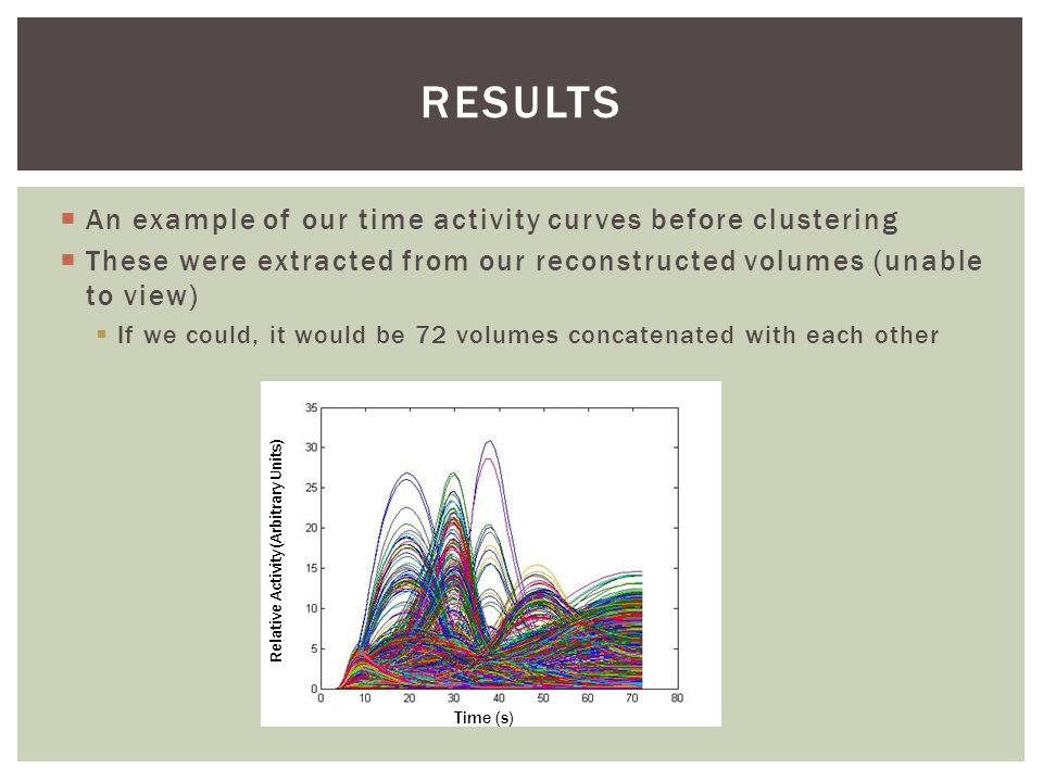  An example of our time activity curves before clustering  These were extracted from our reconstructed volumes (unable to view)  If we could, it would be 72 volumes concatenated with each other RESULTS Time (s) Relative Activity (Arbitrary Units)