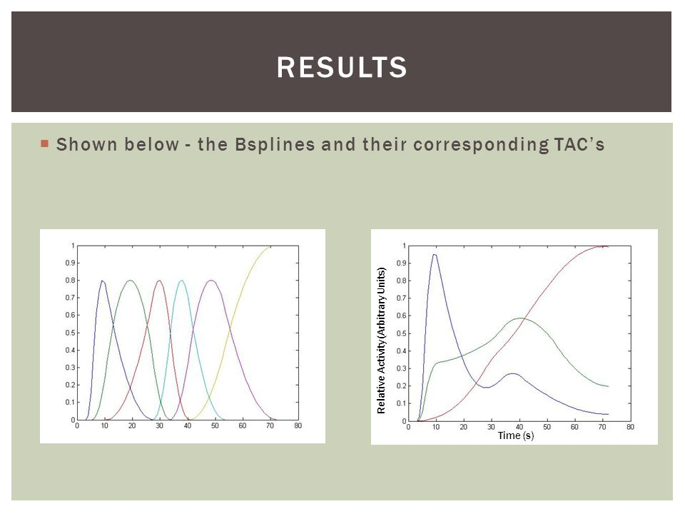  Shown below - the Bsplines and their corresponding TAC's RESULTS Time (s) Relative Activity (Arbitrary Units)