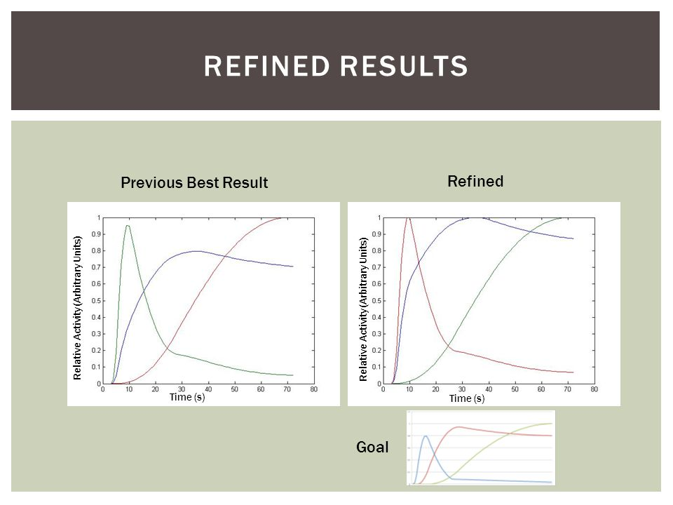 REFINED RESULTS Refined Previous Best Result Time (s) Relative Activity (Arbitrary Units) Time (s) Goal
