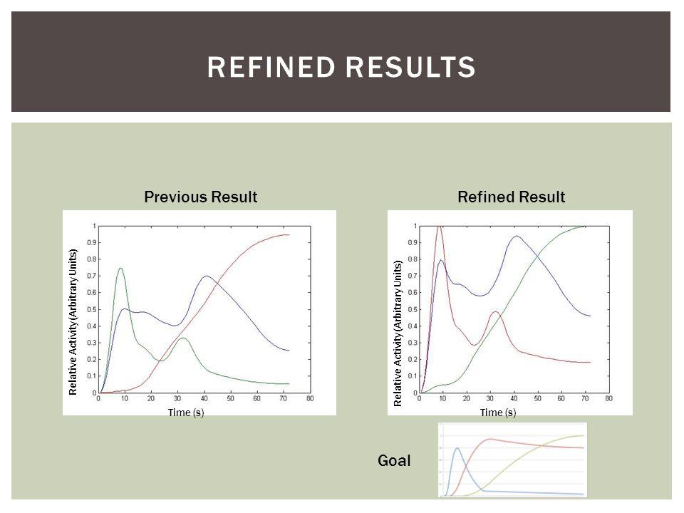 REFINED RESULTS Time (s) Relative Activity (Arbitrary Units) Time (s) Previous ResultRefined Result Goal