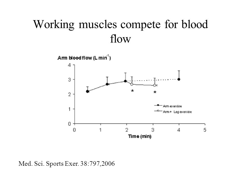 Working muscles compete for blood flow Med. Sci. Sports Exer. 38:797,2006