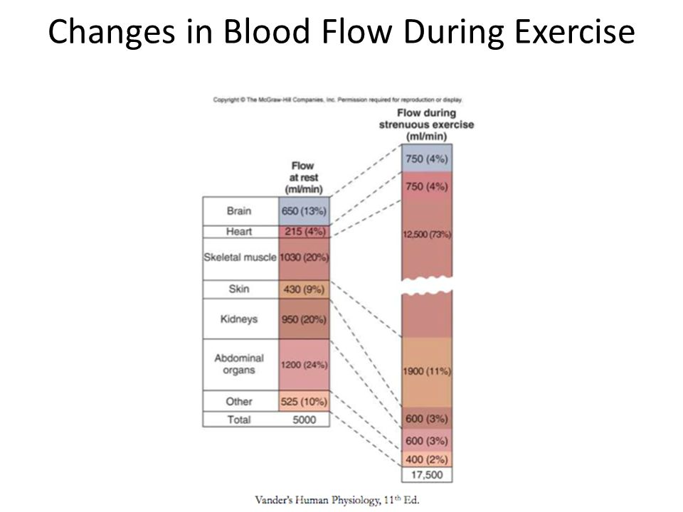 Local and Humoral Control of Blood Flow Local Control - Acute control rapid (seconds to minutes) changes in vasodilation or vasoconstriction.