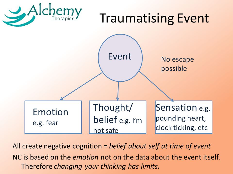 Traumatising Event All create negative cognition = belief about self at time of event NC is based on the emotion not on the data about the event itself.