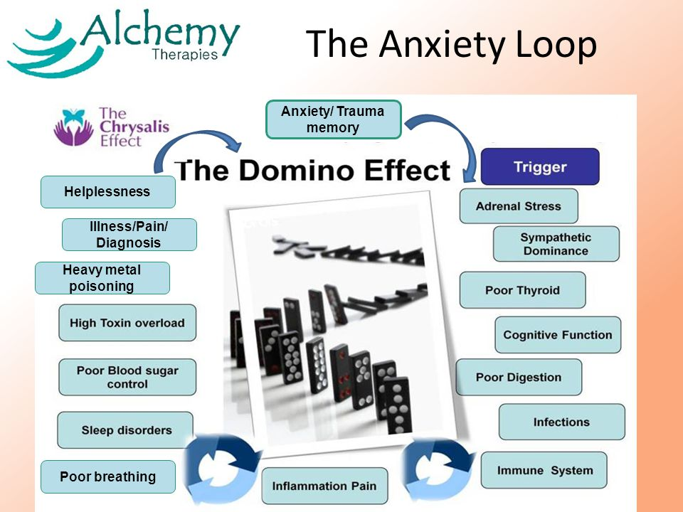 The Anxiety Loop Illness/Pain/ Diagnosis Anxiety/ Trauma memory Poor breathing Heavy metal poisoning Helplessness
