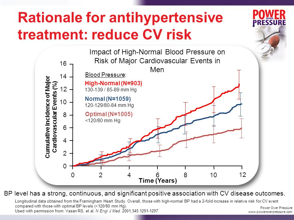 Rationale for antihypertensive treatment: reduce CV risk Cumulative Incidence of Major Cardiovascular Events (%) 16 12 10 8 6 4 2 0 14 246810 12 Time (Years) Optimal (N=1005) <120/80 mm Hg Normal (N=1059) 120-129/80-84 mm Hg High-Normal (N=903) 130-139 / 85-89 mm Hg Blood Pressure: 0 Impact of High-Normal Blood Pressure on Risk of Major Cardiovascular Events in Men Longitudinal data obtained from the Framingham Heart Study.