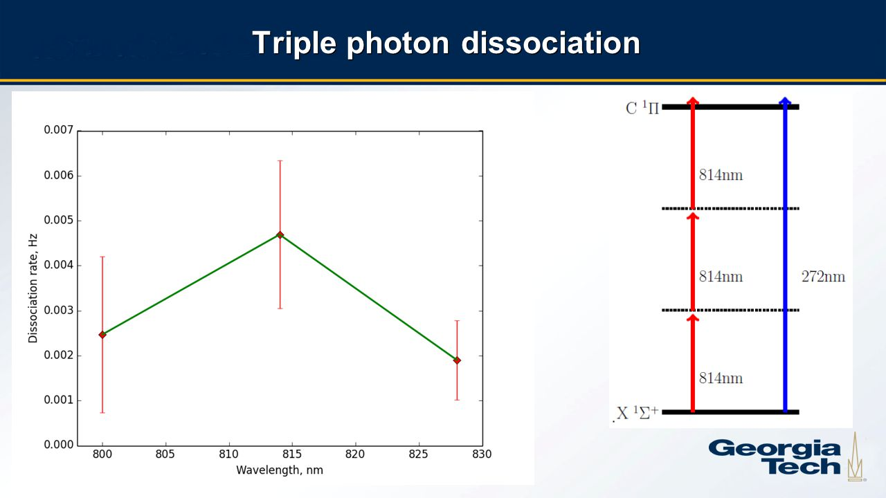 16 Triple photon dissociation