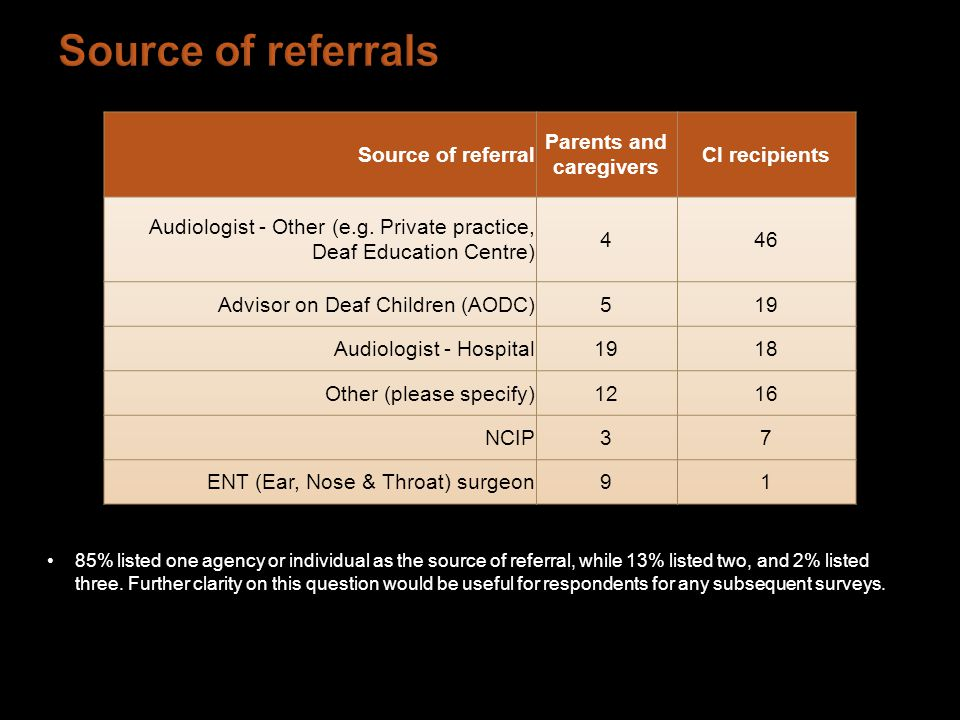 85% listed one agency or individual as the source of referral, while 13% listed two, and 2% listed three.