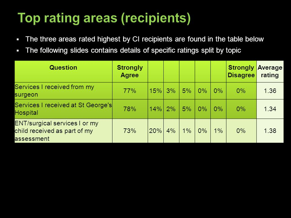  The three areas rated highest by CI recipients are found in the table below  The following slides contains details of specific ratings split by topic