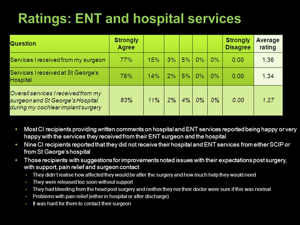  Most CI recipients providing written comments on hospital and ENT services reported being happy or very happy with the services they received from their ENT surgeon and the hospital  Nine CI recipients reported that they did not receive their hospital and ENT services from either SCIP or from St George's hospital  Those recipients with suggestions for improvements noted issues with their expectations post surgery, with support, pain relief and surgeon contact ▪They didn't realise how affected they would be after the surgery and how much help they would need ▪They were released too soon without support ▪They had bleeding from the head post surgery and neither they nor their doctor were sure if this was normal ▪Problems with pain relief (either in hospital or after discharge) ▪It was hard for them to contact their surgeon