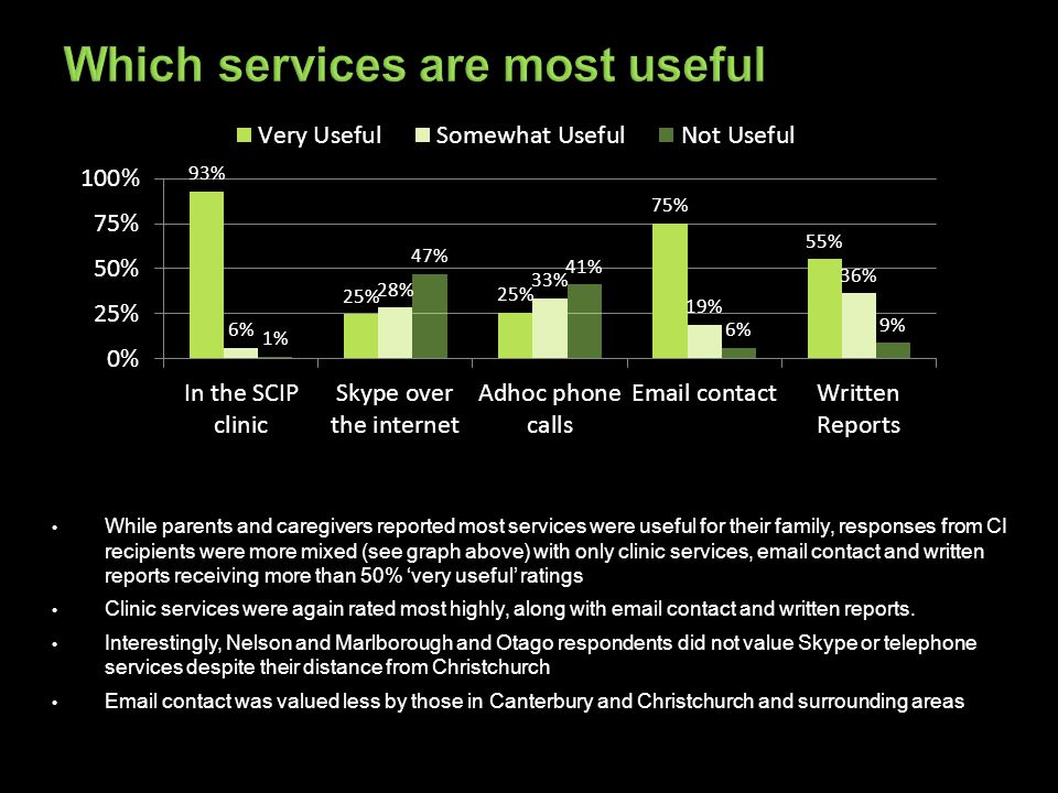 While parents and caregivers reported most services were useful for their family, responses from CI recipients were more mixed (see graph above) with