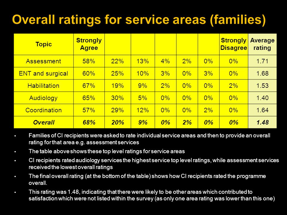 Families of CI recipients were asked to rate individual service areas and then to provide an overall rating for that area e.g.