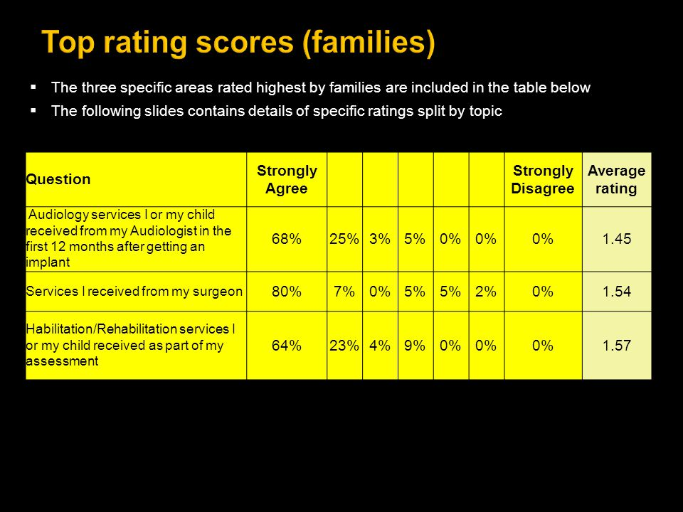  The three specific areas rated highest by families are included in the table below  The following slides contains details of specific ratings split by topic