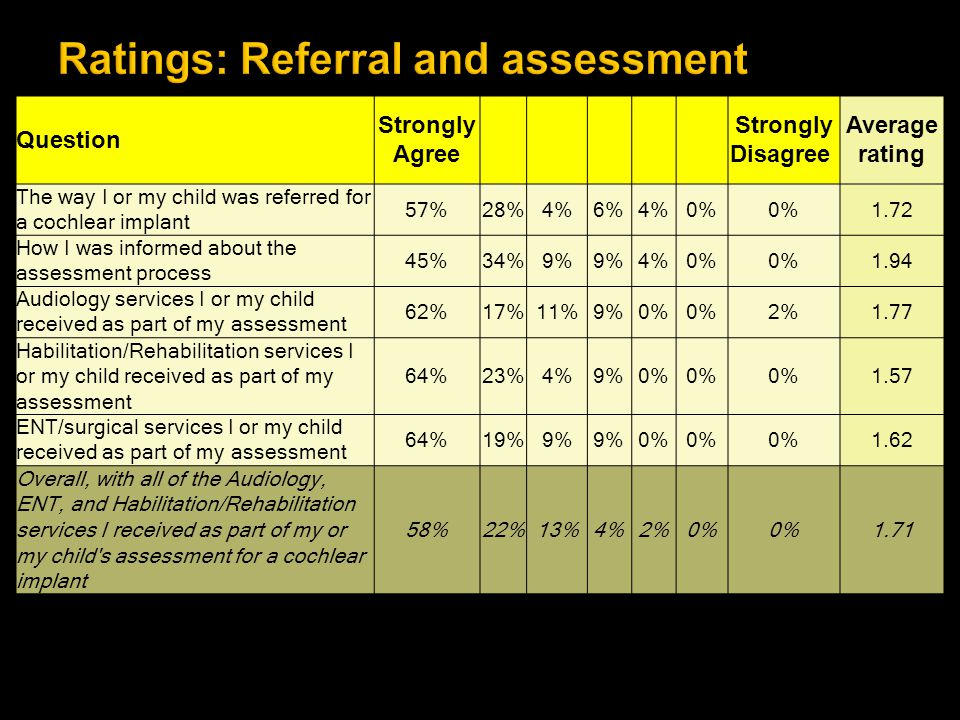 Question Strongly Agree Strongly Disagree Average rating The way I or my child was referred for a cochlear implant 57%28%4%6%4%0% 1.72 How I was infor
