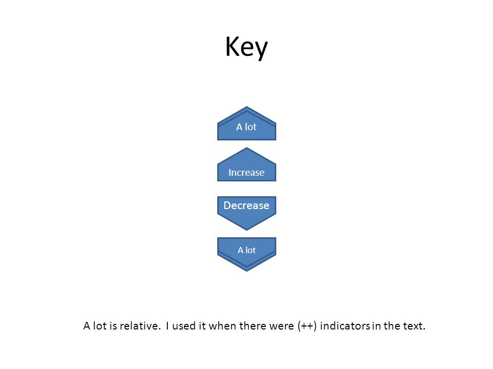 Key Decrease A lot Increase A lot A lot is relative. I used it when there were (++) indicators in the text.