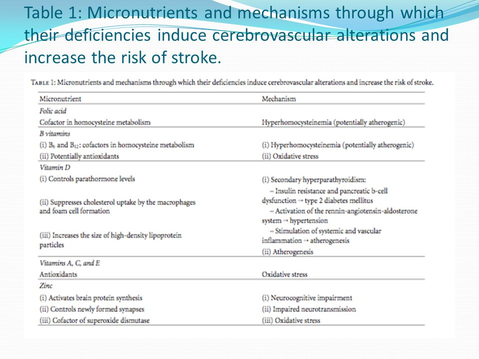 Table 1: Micronutrients and mechanisms through which their deficiencies induce cerebrovascular alterations and increase the risk of stroke.