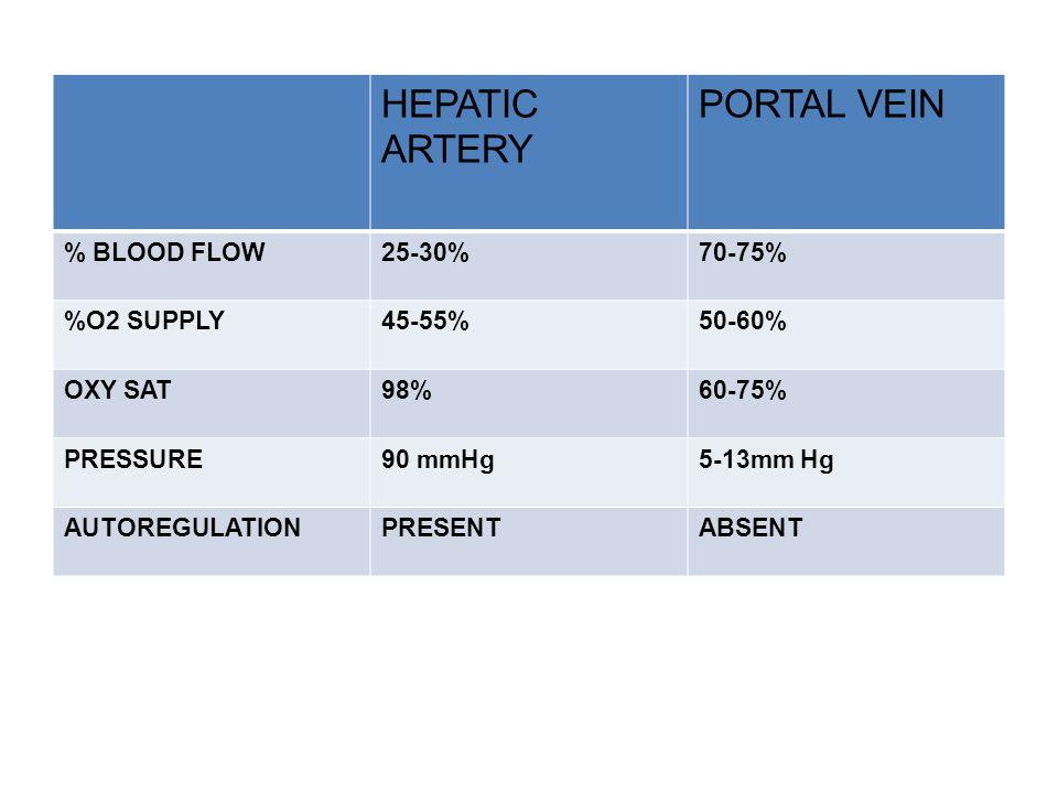 HEPATIC ARTERY PORTAL VEIN % BLOOD FLOW25-30%70-75% %O2 SUPPLY45-55%50-60% OXY SAT98%60-75% PRESSURE90 mmHg5-13mm Hg AUTOREGULATIONPRESENTABSENT