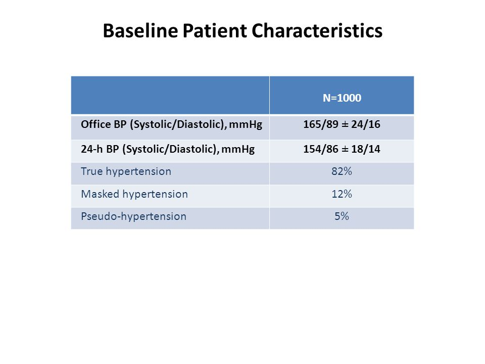 N=1000 Office BP (Systolic/Diastolic), mmHg 165/89 ± 24/16 24-h BP (Systolic/Diastolic), mmHg 154/86 ± 18/14 True hypertension82% Masked hypertension12% Pseudo-hypertension5% Baseline Patient Characteristics