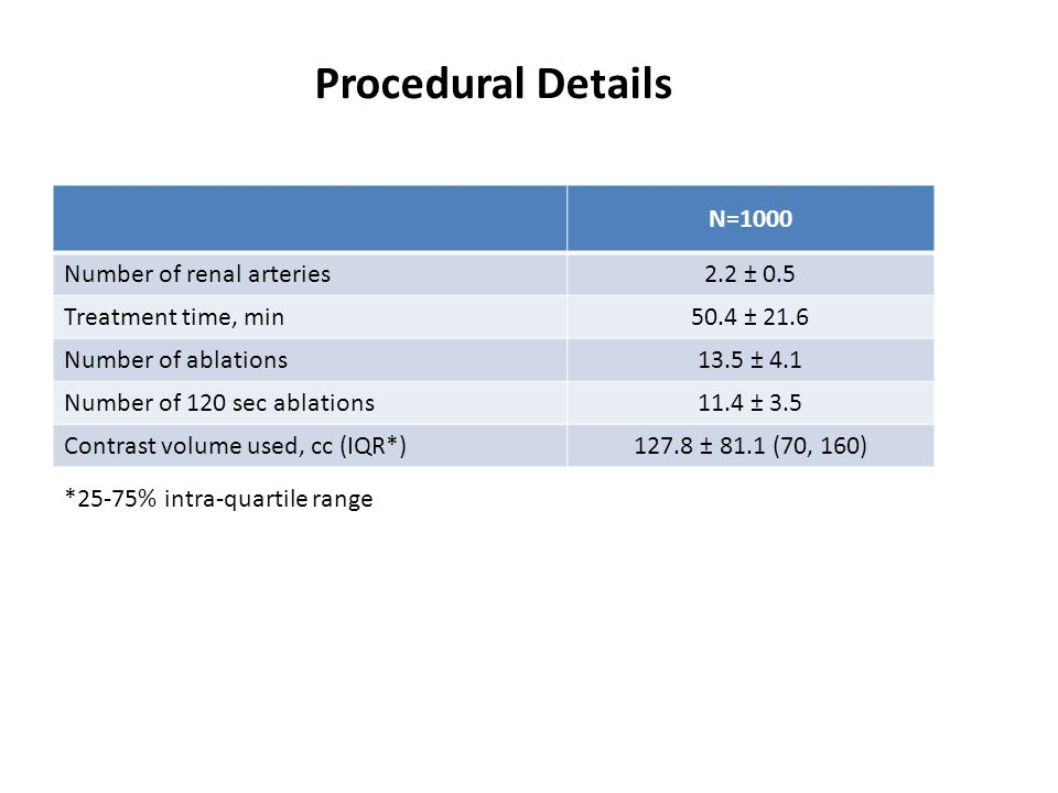 Procedural Details N=1000 Number of renal arteries2.2 ± 0.5 Treatment time, min50.4 ± 21.6 Number of ablations13.5 ± 4.1 Number of 120 sec ablations11.4 ± 3.5 Contrast volume used, cc (IQR*)127.8 ± 81.1 (70, 160) *25-75% intra-quartile range
