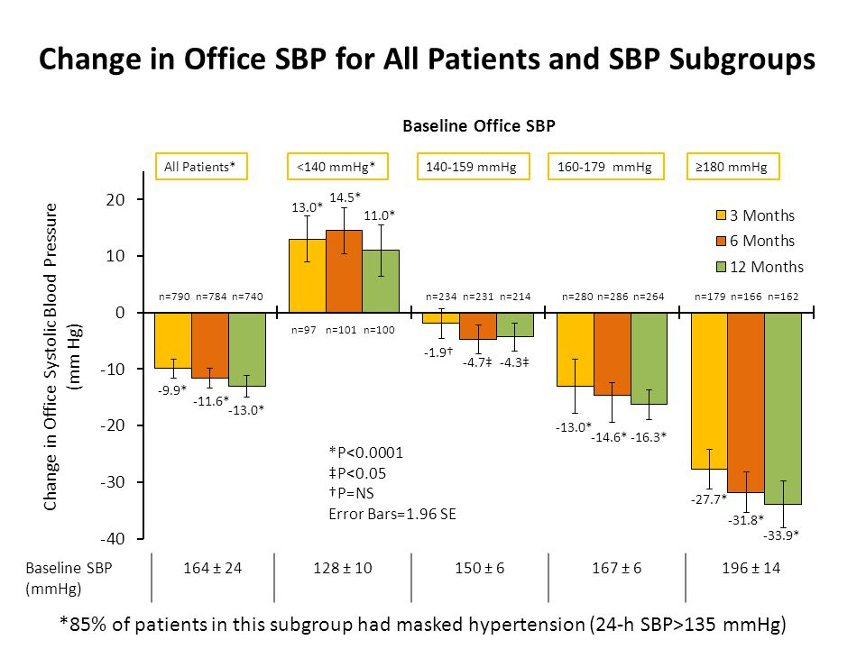 Change in Office SBP for All Patients and SBP Subgroups All Patients*<140 mmHg*140-159 mmHg160-179 mmHg n=231n=234 n=101n=97 n=784n=790n=179n=280 *P<0