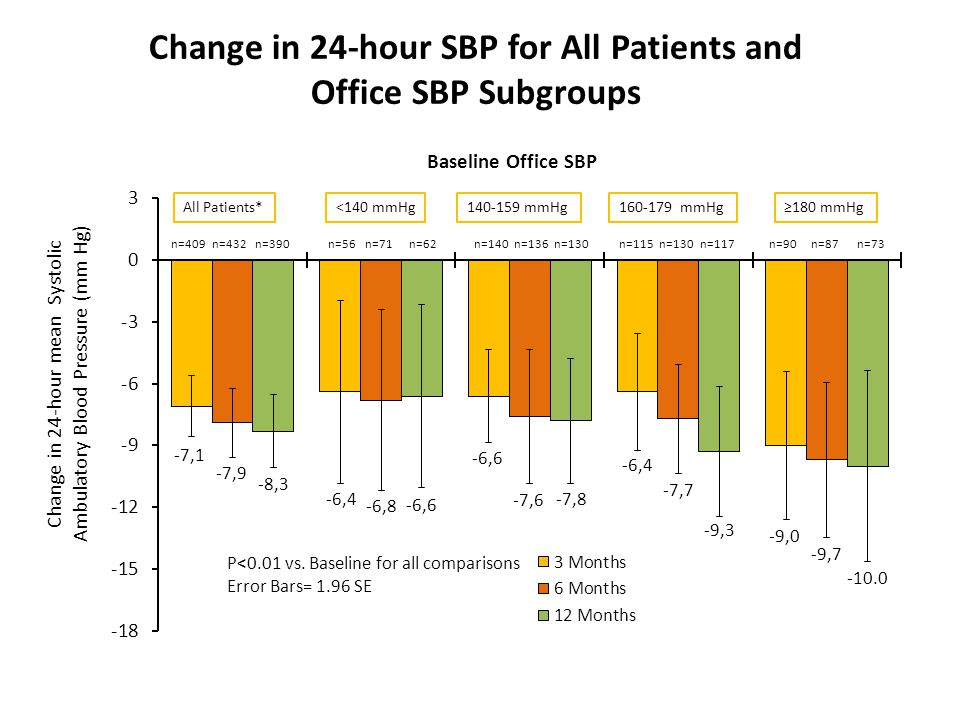 Change in 24-hour SBP for All Patients and Office SBP Subgroups All Patients*<140 mmHg140-159 mmHg160-179 mmHg n=136n=140n=71n=56n=432n=409n=90n=115 *P<0.0001 for both 3 and 6 month change from baseline †P=0.14 at 3 months and P=0.0006 at 6 months ≥180 mmHg Baseline Office SBP n=390n=62n=130 n=117n=87n=73 P<0.01 vs.