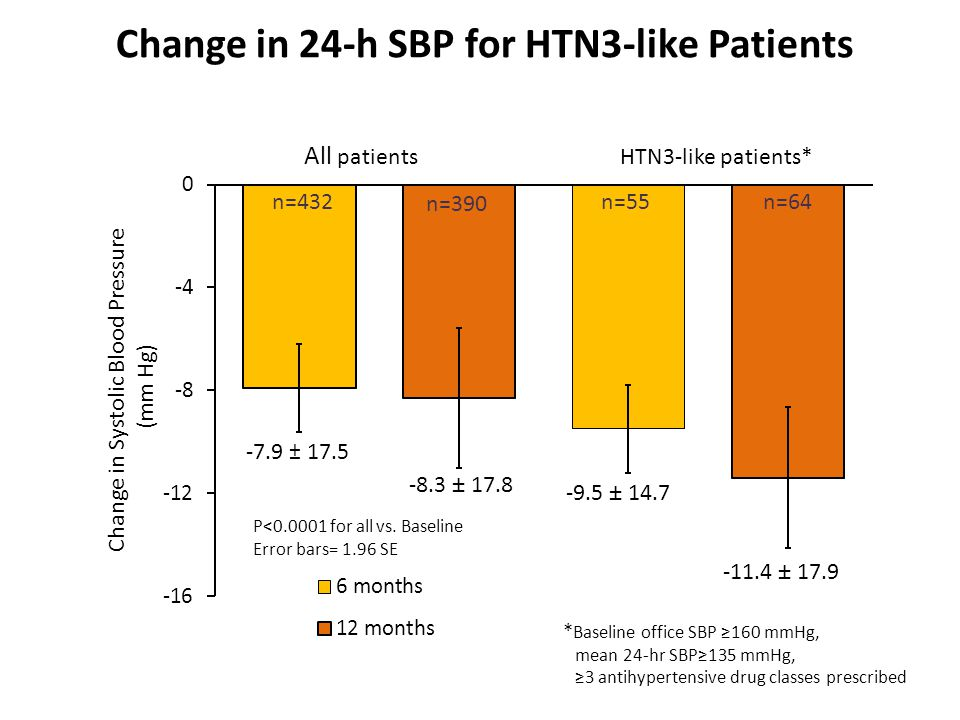 Change in 24-h SBP for HTN3-like Patients n=55n=432 All patients HTN3-like patients* -7.9 ± 17.5 n=390 n=64 P<0.0001 for all vs.