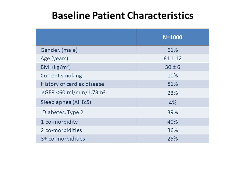 Baseline Patient Characteristics N=1000 Gender, (male)61% Age (years)61 ± 12 BMI (kg/m 2 )30 ± 6 Current smoking10% History of cardiac disease51% eGFR <60 ml/min/1.73m 2 23% Sleep apnea (AHI≥5) 4% Diabetes, Type 239% 1 co-morbidity40% 2 co-morbidities36% 3+ co-morbidities25%