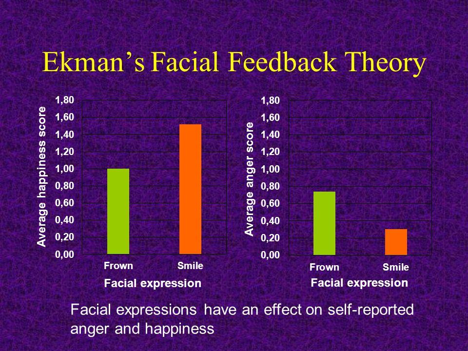 Ekman's Facial Feedback Theory Facial expression Average happiness score Average anger score Facial expression Facial expressions have an effect on se