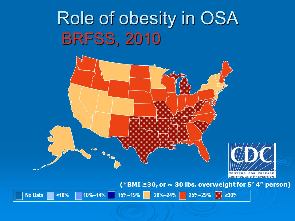 Role of obesity in OSA BRFSS, 2010 (*BMI ≥30, or ~ 30 lbs.