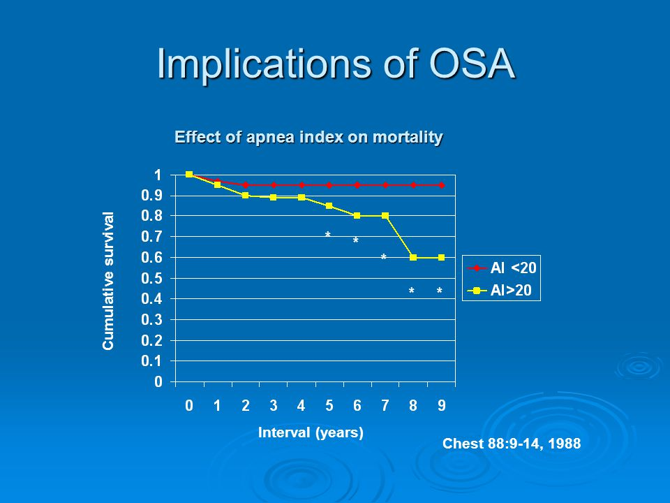 Implications of OSA Cumulative survival Interval (years) * * * ** Chest 88:9-14, 1988 Effect of apnea index on mortality