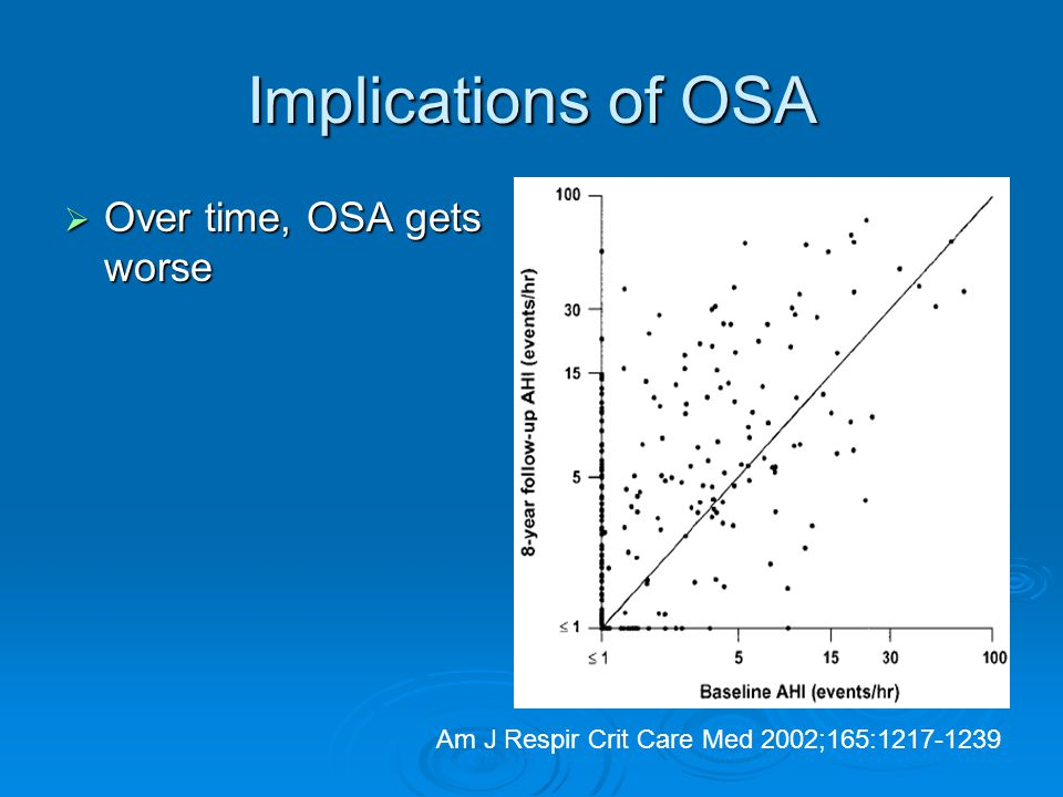 Implications of OSA  Over time, OSA gets worse Am J Respir Crit Care Med 2002;165:1217-1239